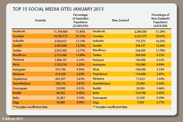 Top_social_media-january